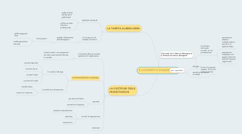 Mind Map: IL CONTRATTO D'ALBERGO