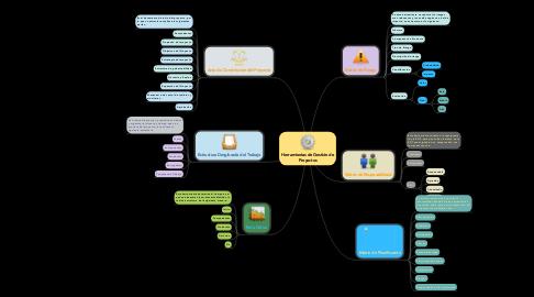 Mind Map: Herramientas de Gestión de Proyectos