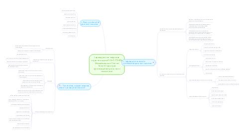 Mind Map: Індивідуальне завдання студента групи ПСб-1-15-4.0д Михайловської Олени Тема «Структура організаційної діяльності психолога»