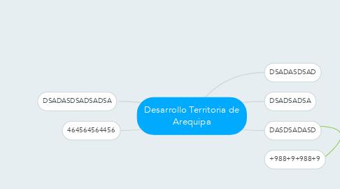 Mind Map: Desarrollo Territoria de Arequipa
