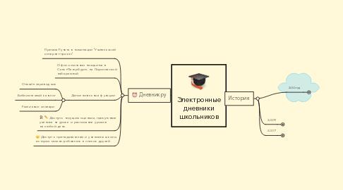 Mind Map: Электронные дневники школьников