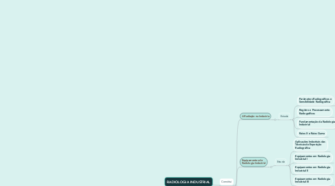 Mind Map: RADIOLOGIA INDUSTRIAL