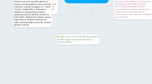 Mind Map: diferencias de las redes sociales