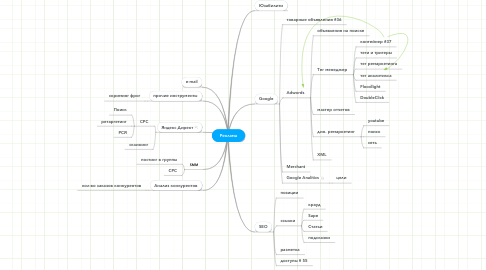 Mind Map: Реклама