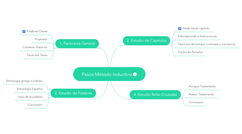 Mind Map: Pasos Método Inductivo