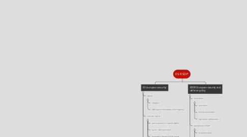 Mind Map: ES/ESDP