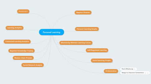 Mind Map: Personal Learning