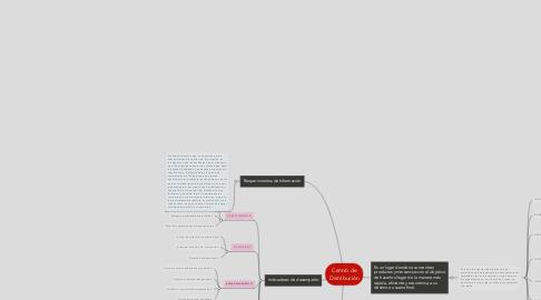 Mind Map: Centro de Distribución