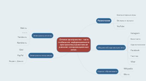 Mind Map: Сетевое пространство - часть глобального информационного пространства,ограниченная рамками коммуникационных сетей.