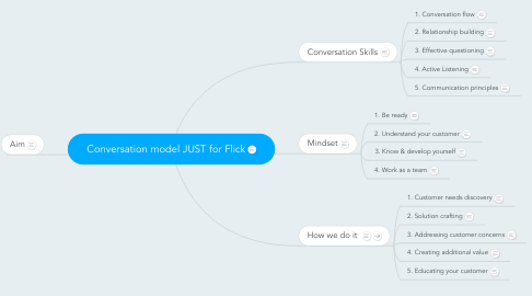 Mind Map: Conversation model JUST for Flick