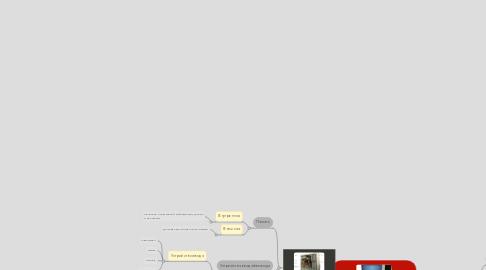 Mind Map: ПК (персональный компьютер)