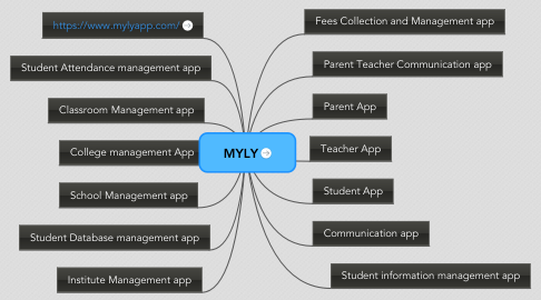 Mind Map: MYLY