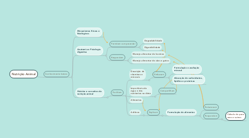 Mind Map: Nutrição Animal