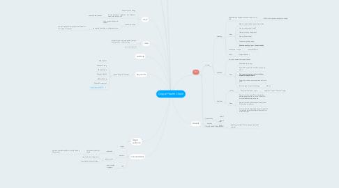 Mind Map: Drupal Health Check