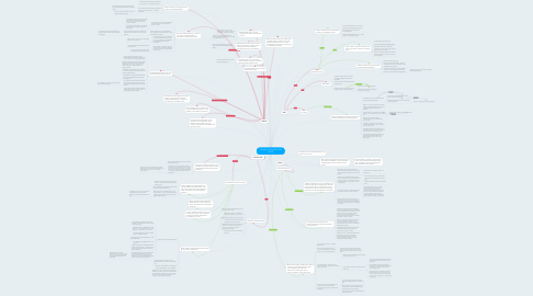 Mind Map: Change in Culture from 1914 to 2016