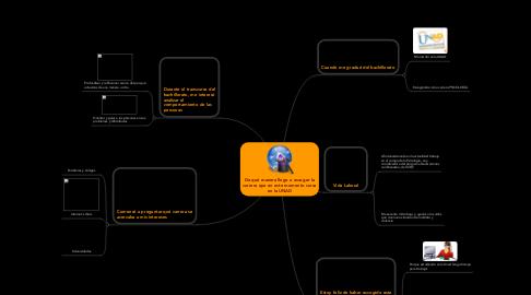 Mind Map: De qué manera llego a escoger la carrera que en este momento cursa en la UNAD