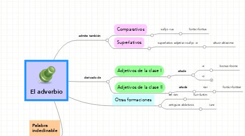 Mind Map: El adverbio