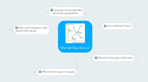 Mind Map: Market Equilibrium
