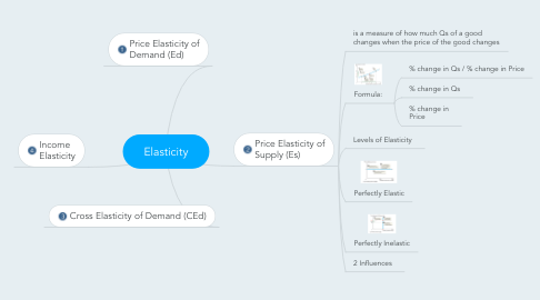 Elasticity Mindmeister Mind Map