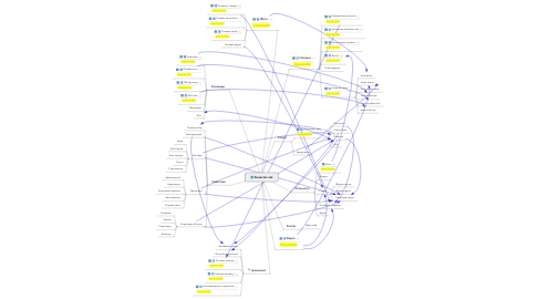 Mind Map: fansector.net