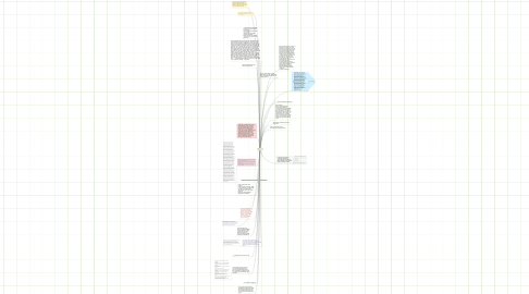 Mind Map: ף