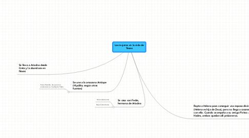 Mind Map: Las mujeres en la vida de Teseo