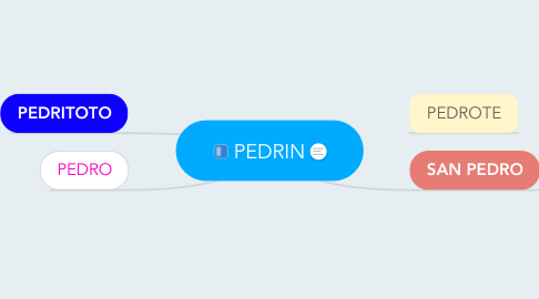 Mind Map: PEDRIN