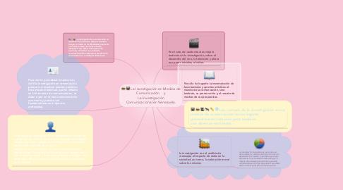 Mind Map: La Investigación en Medios de Comunicación    y La Investigación Comunicacional en Venezuela.