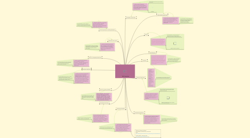 Mind Map: IDEA Disabilities