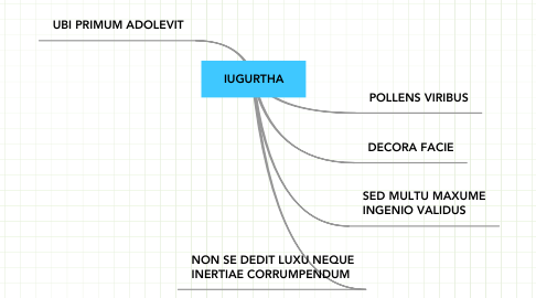 Mind Map: IUGURTHA