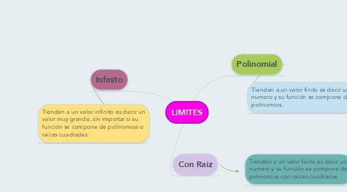 Mind Map: LIMITES