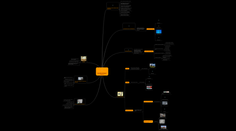 Mind Map: EVOLUCIÓN HISTÓRICA DE LA INDUSTRIA EN EL MUNDO Y VENEZUELA