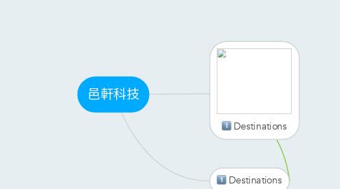 Mind Map: 邑軒科技