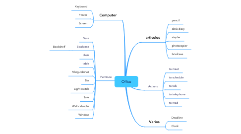 Mind Map: Office