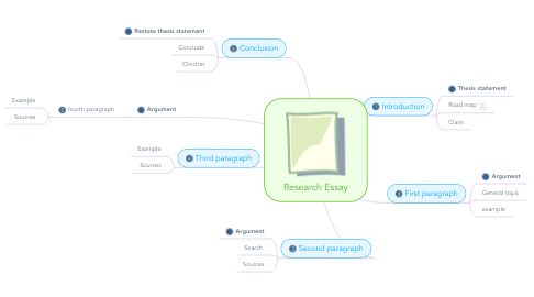 Mind Map: Research Essay
