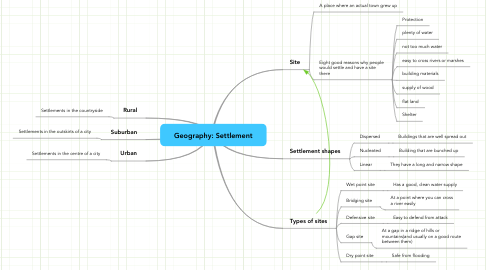 Mind Map: Geography: Settlement