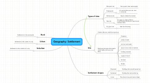 Geography: Settlement | MindMeister Mind Map