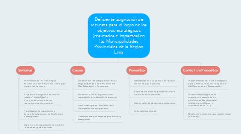 Mind Map: Deficiente asignación de recursos para el logro de los objetivos estratégicos (resultados e Impactos) en las Municipalidades Provinciales de la Región Lima