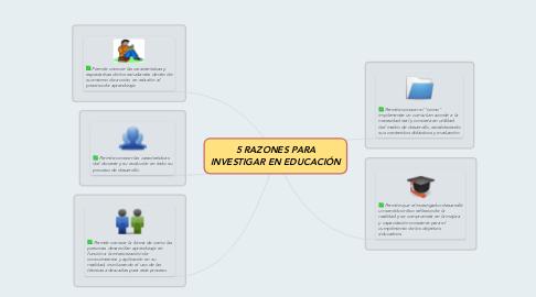 Mind Map: 5 RAZONES PARA INVESTIGAR EN EDUCACIÓN
