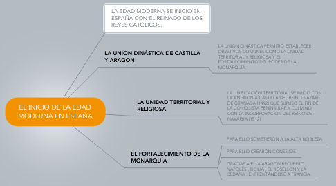 Mind Map: EL INICIO DE LA EDAD MODERNA EN ESPAÑA