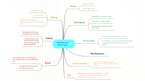 Mind Map: Mediterrean