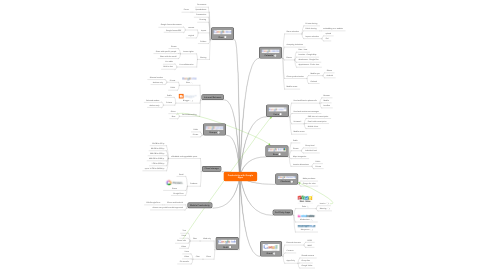 Mind Map: Productivity with Google