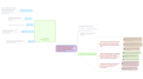 Mind Map: LOGISTICA COMERCIAL