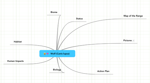 Mind Map: Wolf (Canis lupus)