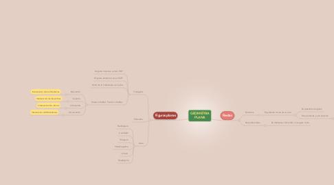 Mind Map: GEOMETRIA PLANA