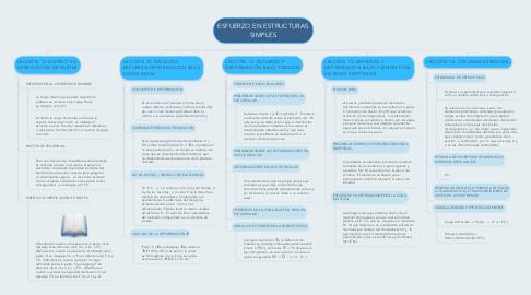 Mind Map: ESFUERZO EN ESTRUCTURAS SIMPLES