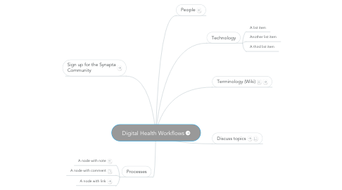 Mind Map: Digital Health Workflows