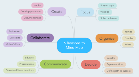 Mind Map: 6 Reasons to Mind Map