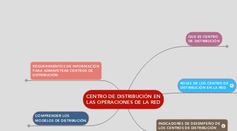 Mind Map: CENTRO DE DISTRIBUCIÓN EN LAS OPERACIONES DE LA RED
