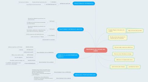 Mind Map: TRASTORNOS DEL ESTADO DEL ANIMO